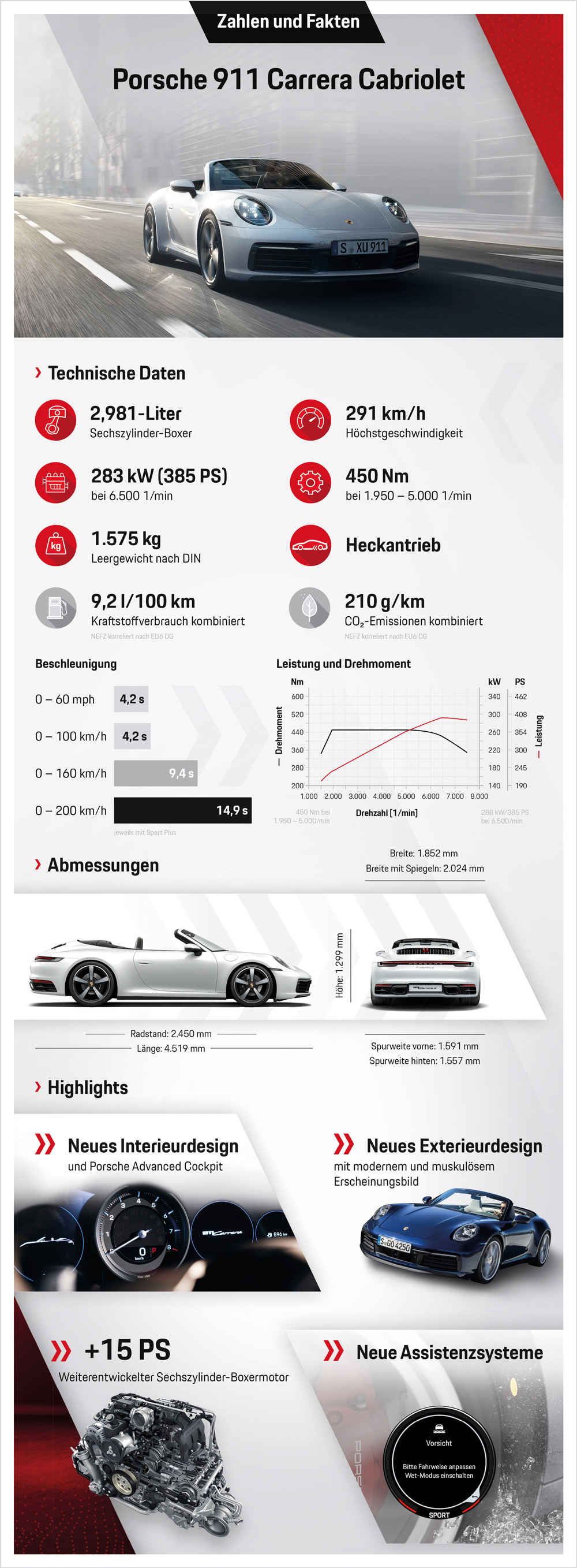 Infografik: 911 Carrera Cabriolet