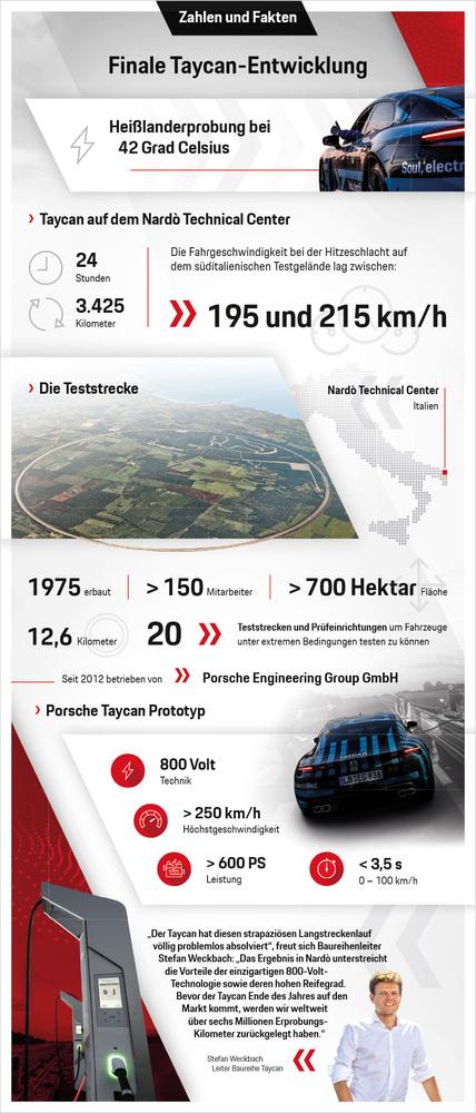 Infografik: Taycan auf dem Nardò Technical Center