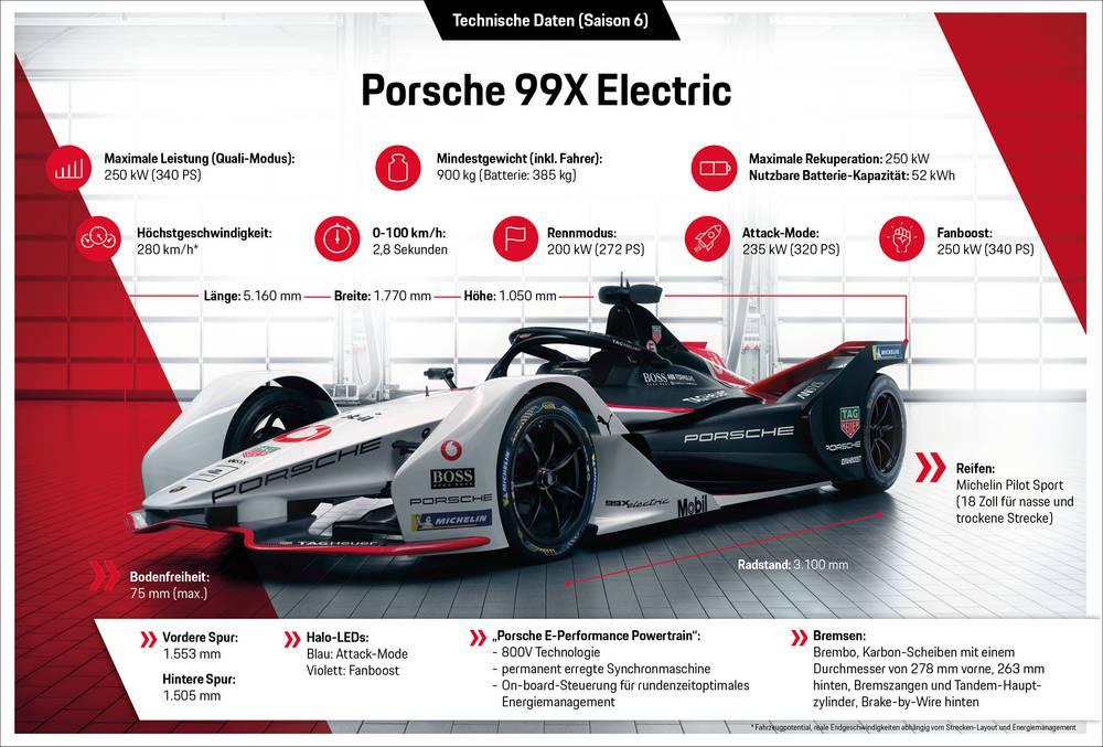 Porsche 99X Electric, Infografik