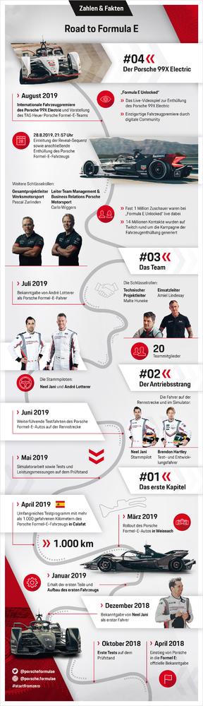 Infografik-Serie